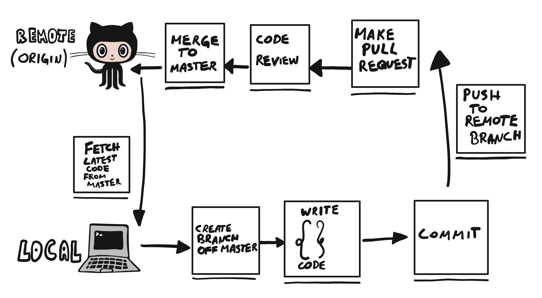 CI_CD-Github-Workflow